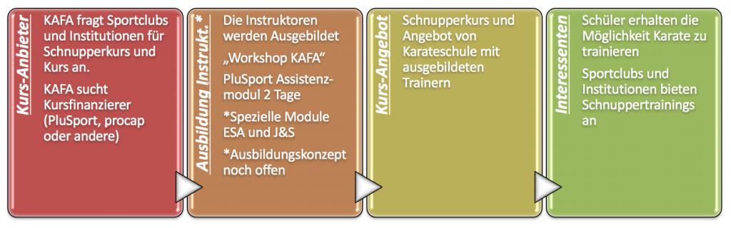 Grafik Anfrage für Instruktoren